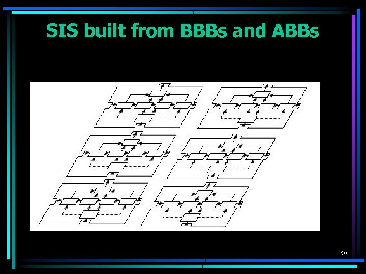 SIS built from BBBs and ABBs 30