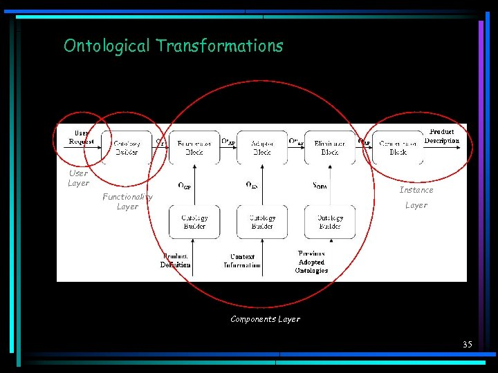 Ontological Transformations User Layer Instance Functionality Layer Components Layer 35