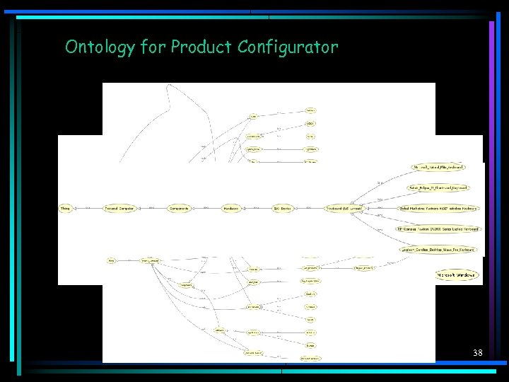 Ontology for Product Configurator 38