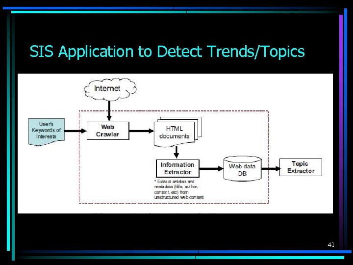 SIS Application to Detect Trends/Topics 41