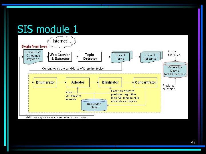 SIS module 1 42