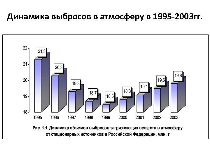 Динамика выбросов в атмосферу в 1995 -2003 гг.