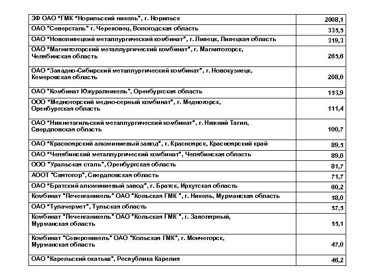 """ЗФ ОАО """"ГМК """"Норильский никель"""", г. Норильск 2008, 1 ОАО"""