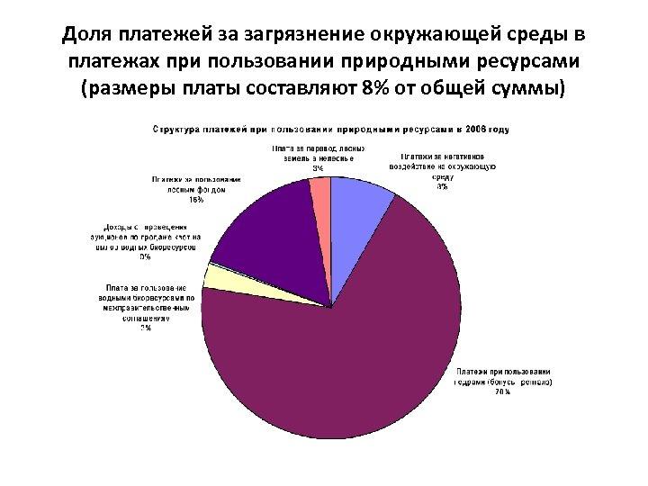Доля платежей за загрязнение окружающей среды в платежах при пользовании природными ресурсами (размеры платы
