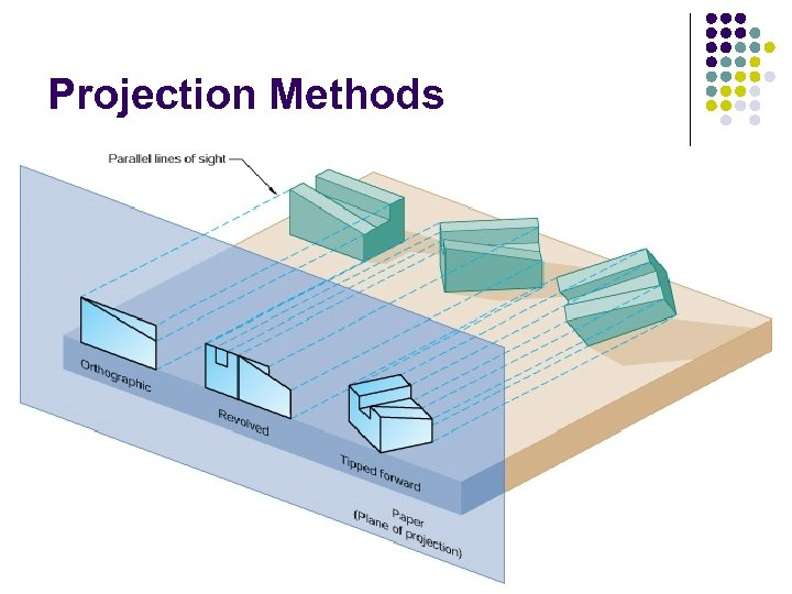 Projection Methods