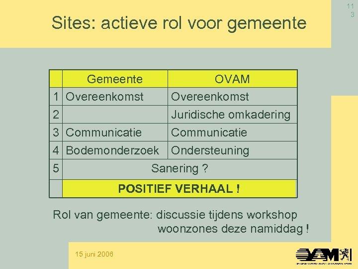 Sites: actieve rol voor gemeente Gemeente 1 Overeenkomst 2 3 Communicatie OVAM Overeenkomst Juridische