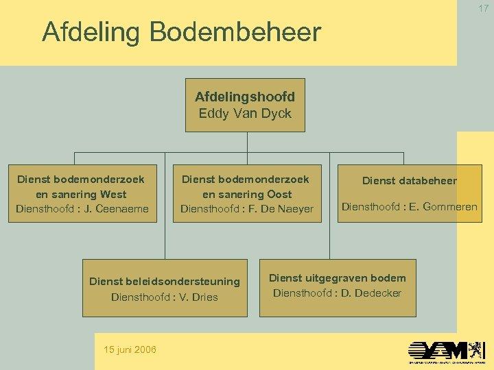 17 Afdeling Bodembeheer Afdelingshoofd Eddy Van Dyck Dienst bodemonderzoek en sanering West Diensthoofd :