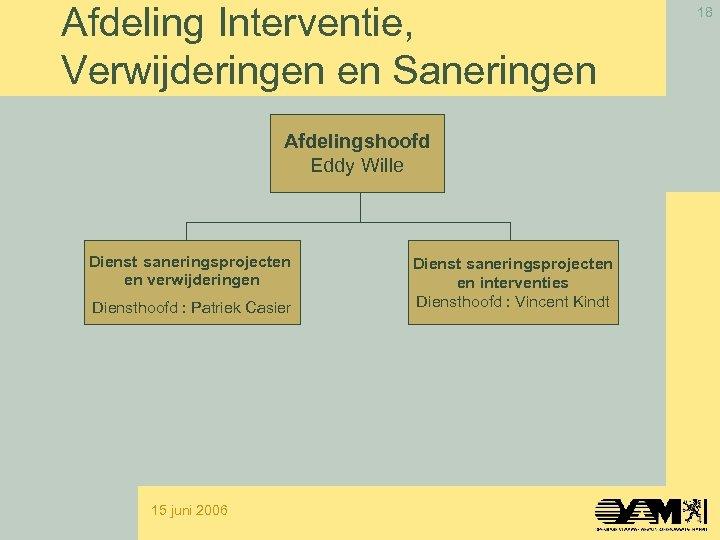 Afdeling Interventie, Verwijderingen en Saneringen Afdelingshoofd Eddy Wille Dienst saneringsprojecten en verwijderingen Diensthoofd :