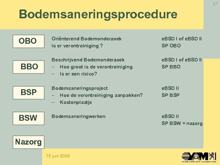 27 Bodemsaneringsprocedure OBO BSP BSW Oriënterend Bodemonderzoek Is er verontreiniging ? e. BSD I
