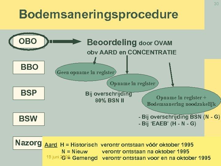 30 Bodemsaneringsprocedure OBO Beoordeling door OVAM obv AARD en CONCENTRATIE BBO Geen opname in