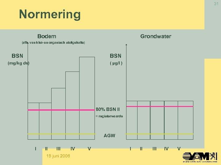 31 Normering Bodem Grondwater (afh. van klei- en organisch stofgehalte) BSN (mg/kg ds) (