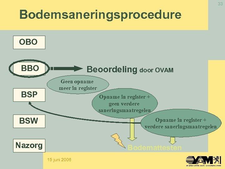 33 Bodemsaneringsprocedure OBO BSP Beoordeling door OVAM Geen opname meer in register Opname in