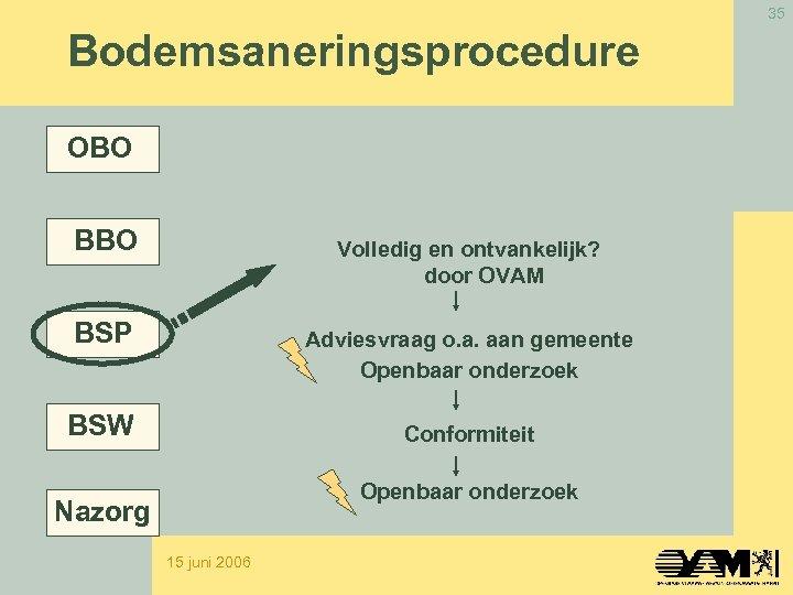 35 Bodemsaneringsprocedure OBO BBO Volledig en ontvankelijk? door OVAM BSP Adviesvraag o. a. aan