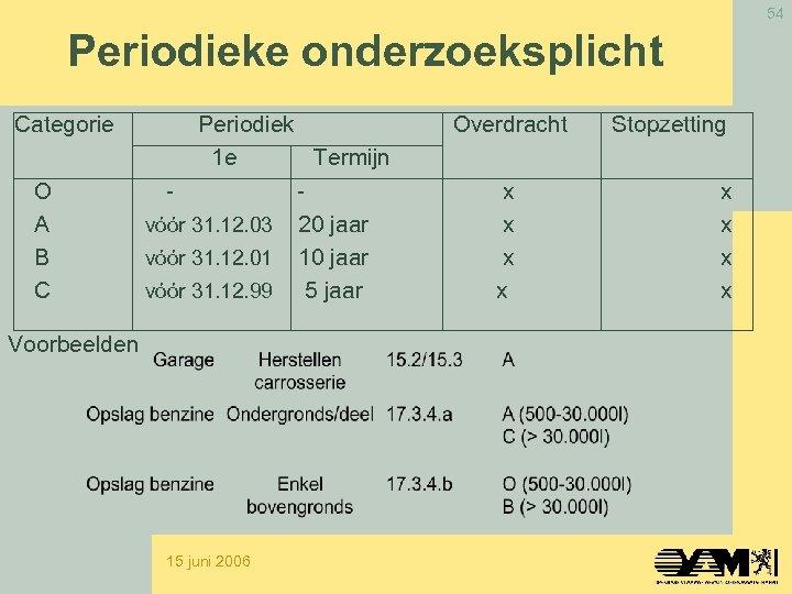 54 Periodieke onderzoeksplicht Categorie O A B C Periodiek 1 e Termijn vóór 31.