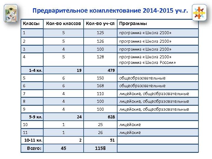Предварительное комплектование 2014 -2015 уч. г. Классы Кол-во классов Кол-во уч-ся Программы 1 5