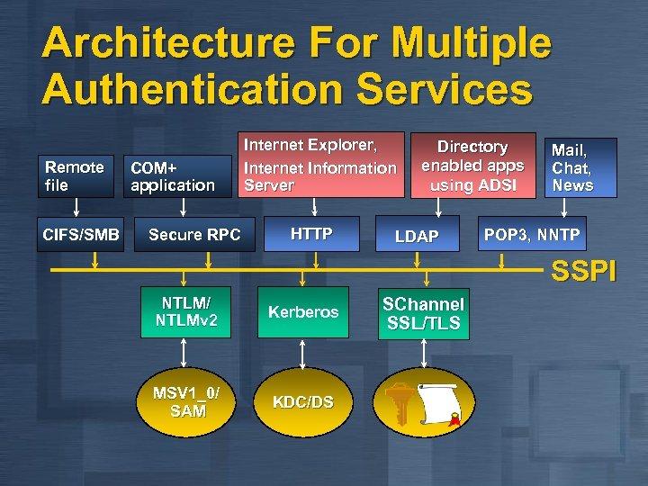 Architecture For Multiple Authentication Services Remote file CIFS/SMB COM+ application Secure RPC Internet Explorer,