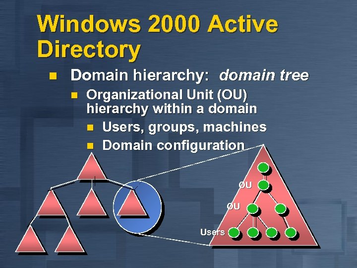 Windows 2000 Active Directory n Domain hierarchy: domain tree n Organizational Unit (OU) hierarchy