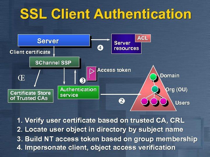 SSL Client Authentication ACL Server Client certificate Server resources SChannel SSP Access token Œ