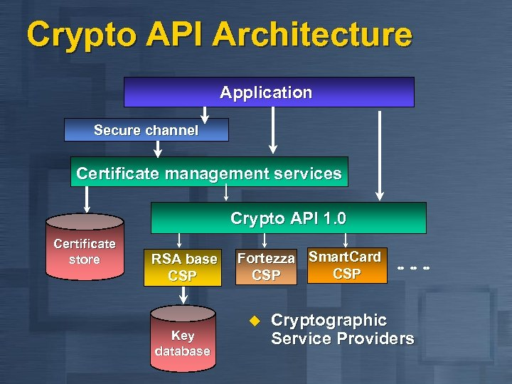 Crypto API Architecture Application Secure channel Certificate management services Crypto API 1. 0 Certificate
