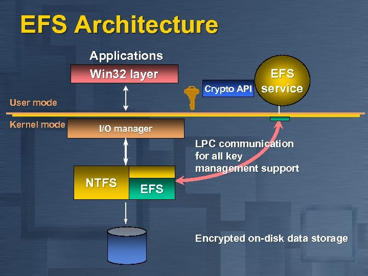 EFS Architecture Applications Win 32 layer Crypto API EFS service User mode Kernel mode