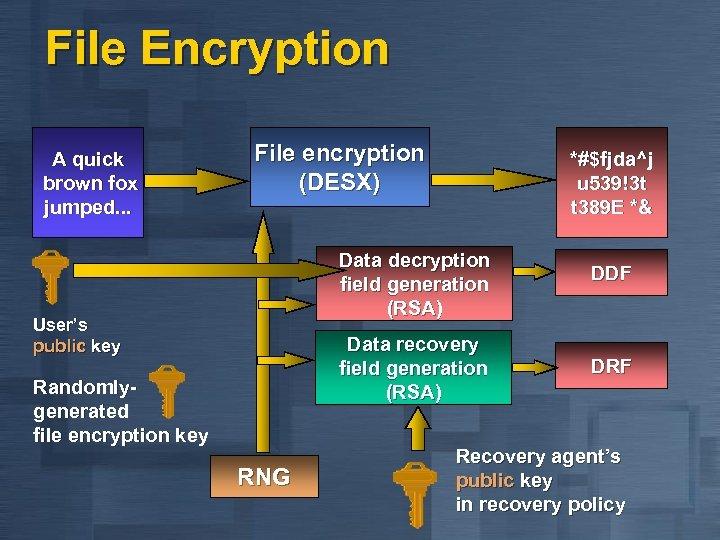 File Encryption A quick brown fox jumped. . . File encryption (DESX) *#$fjda^j u