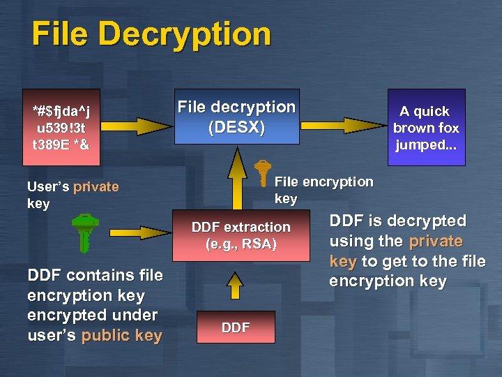 File Decryption *#$fjda^j u 539!3 t t 389 E *& File decryption (DESX) File