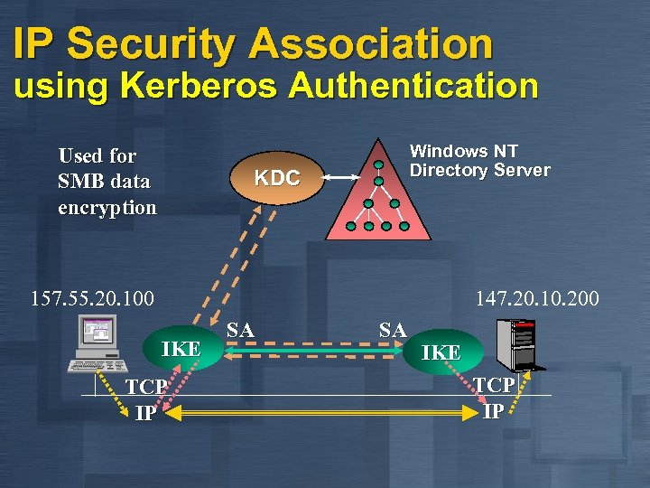 IP Security Association using Kerberos Authentication Used for SMB data encryption Windows NT Directory
