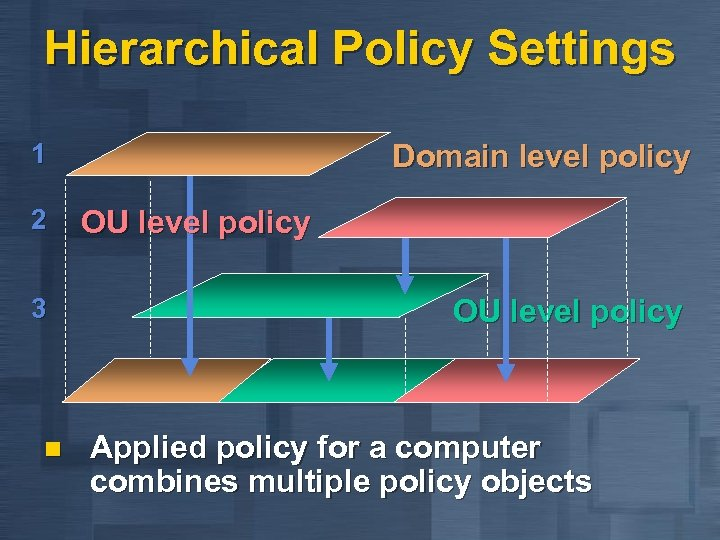 Hierarchical Policy Settings 1 2 3 n Domain level policy OU level policy Applied