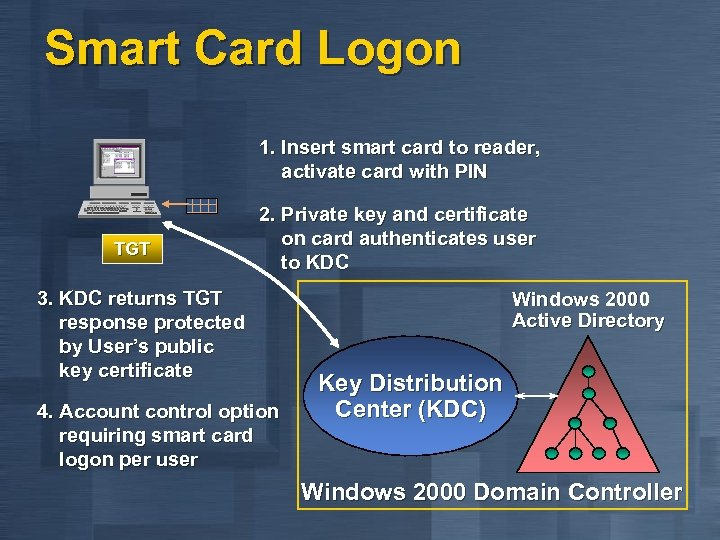 Smart Card Logon 1. Insert smart card to reader, activate card with PIN TGT