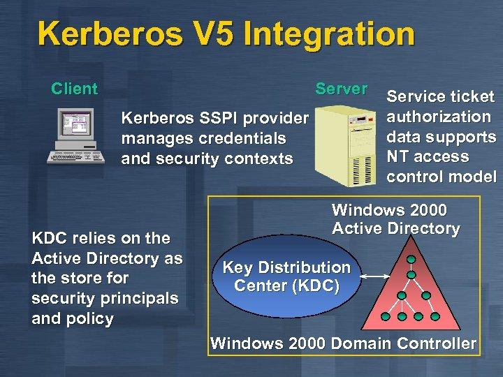 Kerberos V 5 Integration Client Server Service ticket authorization Kerberos SSPI provider data supports