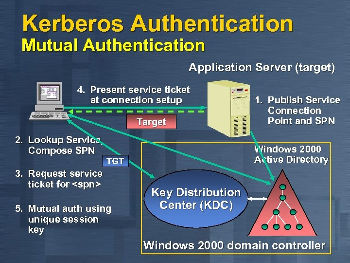Kerberos Authentication Mutual Authentication Application Server (target) 4. Present service ticket at connection setup