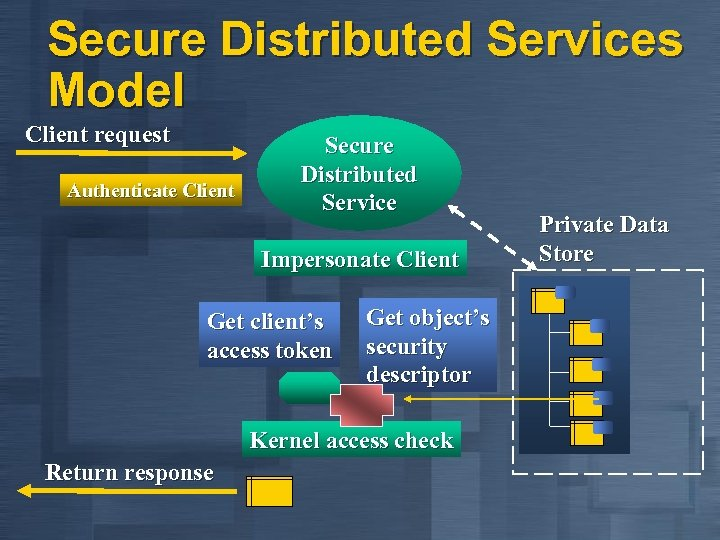 Secure Distributed Services Model Client request Authenticate Client Secure Distributed Service Impersonate Client Get