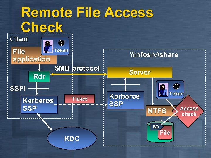 Remote File Access Check Client File application Token \infosrvshare SMB protocol Rdr SSPI Kerberos