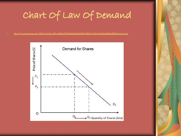 Chart Of Law Of Demand http: //1. bp. blogspot. com/_NXS 1 mc. Y 2