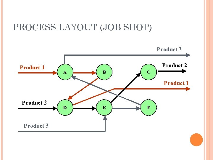 PROCESS LAYOUT (JOB SHOP) Product 3 Product 1 Product 2 A B C Product