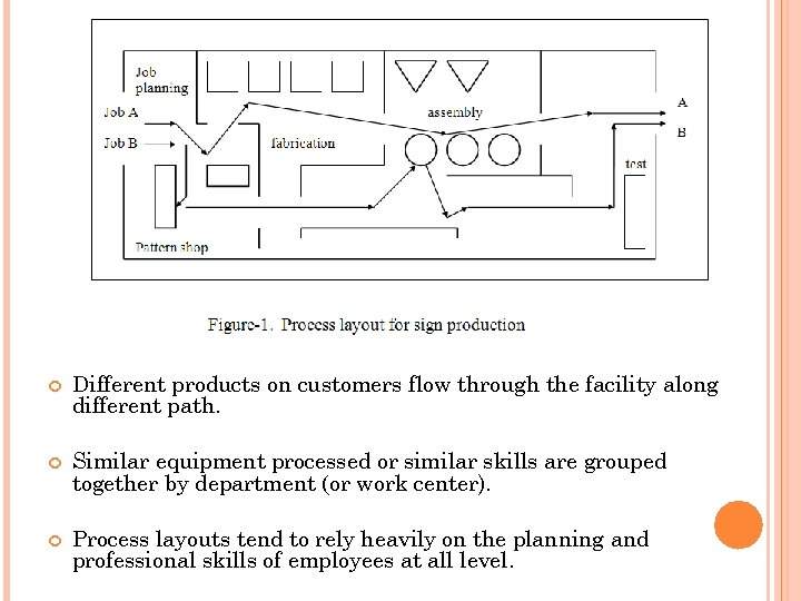 Different products on customers flow through the facility along different path. Similar equipment