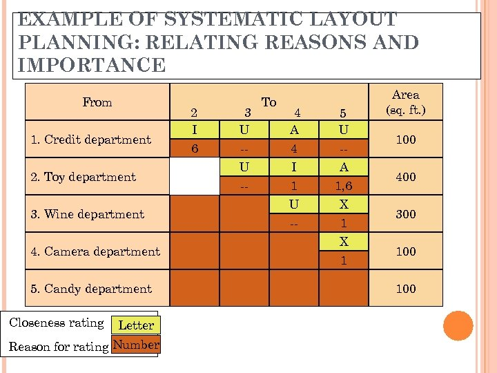 EXAMPLE OF SYSTEMATIC LAYOUT PLANNING: RELATING REASONS AND IMPORTANCE From 1. Credit department 2.