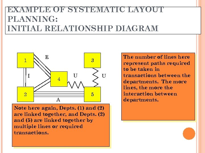 EXAMPLE OF SYSTEMATIC LAYOUT PLANNING: INITIAL RELATIONSHIP DIAGRAM E 1 I 2 3 4