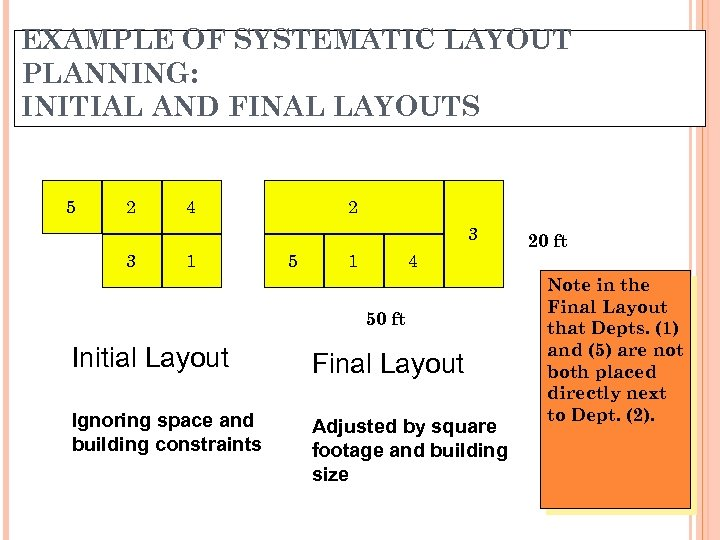 EXAMPLE OF SYSTEMATIC LAYOUT PLANNING: INITIAL AND FINAL LAYOUTS 5 2 4 2 3