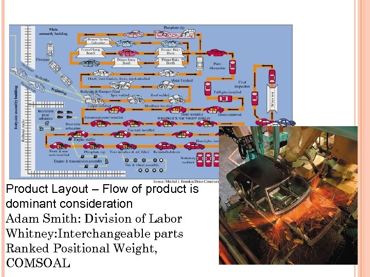 Product Layout – Flow of product is dominant consideration Adam Smith: Division of Labor