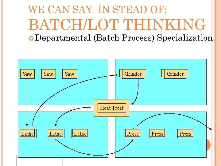 WE CAN SAY İN STEAD OF; BATCH/LOT THINKING Departmental Saw (Batch Process) Specialization Saw