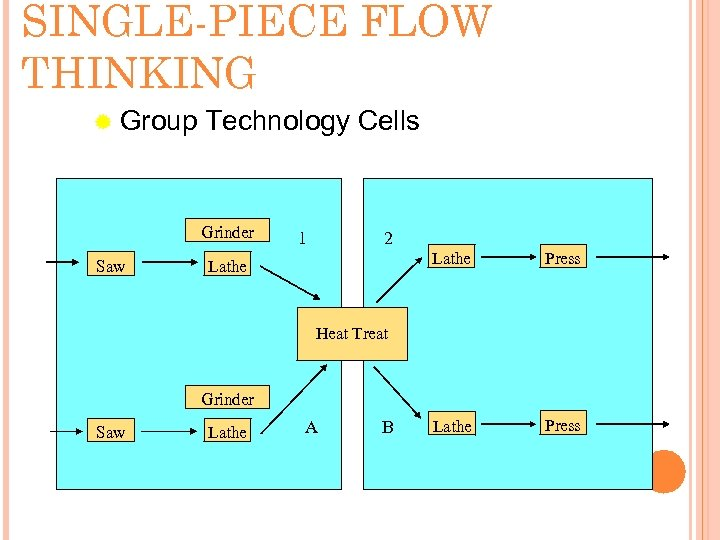 SINGLE-PIECE FLOW THINKING ® Group Technology Cells Grinder Saw 1 2 Lathe Press Heat
