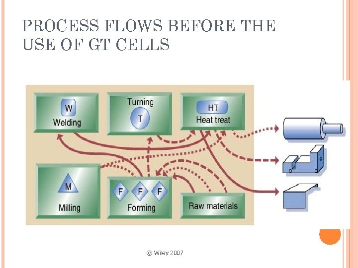 PROCESS FLOWS BEFORE THE USE OF GT CELLS © Wiley 2007
