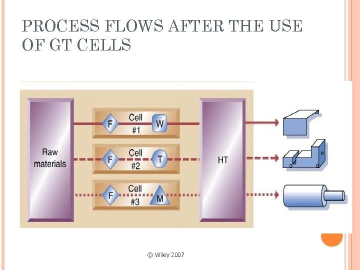 PROCESS FLOWS AFTER THE USE OF GT CELLS © Wiley 2007