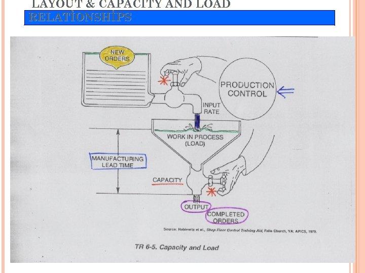 "LAYOUT & CAPACITY AND LOAD RELATİONSHİPS ""TR 6 -5 Capacitiy and load"" eklenecek!"