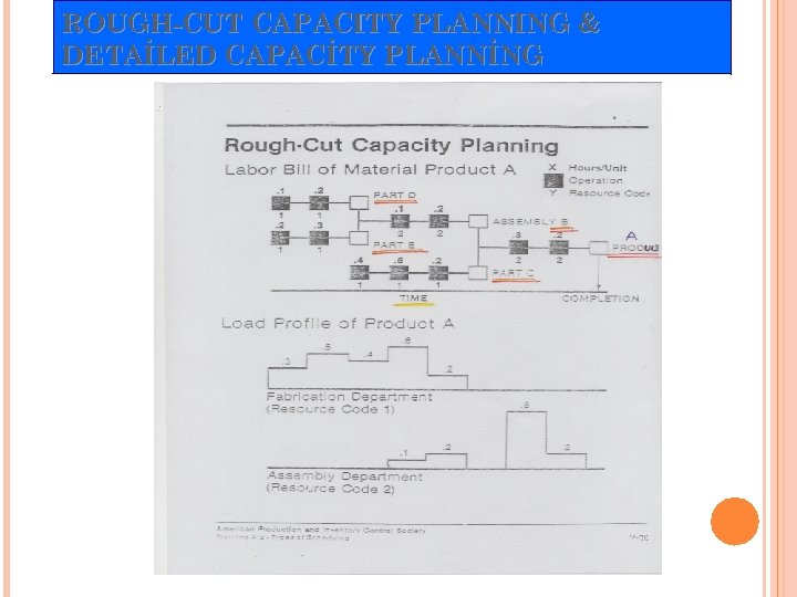 ROUGH-CUT CAPACITY PLANNING & DETAİLED CAPACİTY PLANNİNG