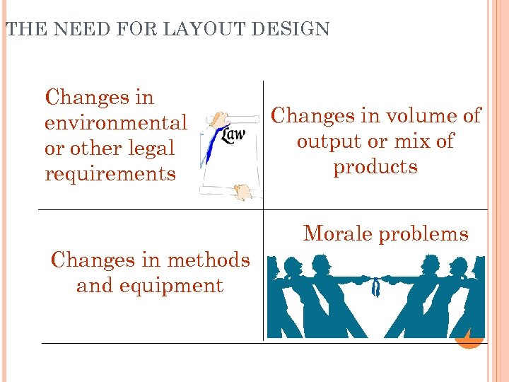 THE NEED FOR LAYOUT DESIGN Changes in environmental or other legal requirements Changes in
