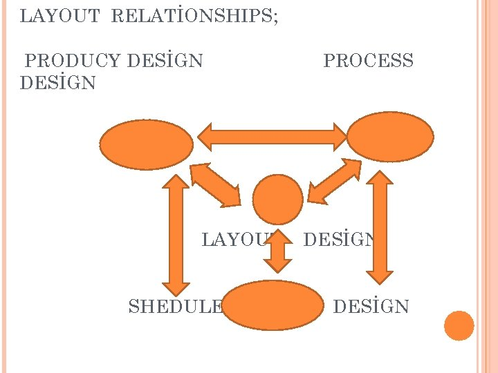 LAYOUT RELATİONSHIPS; PRODUCY DESİGN LAYOUT SHEDULED PROCESS DESİGN