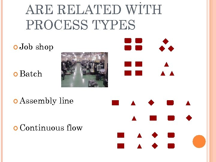ARE RELATED WİTH PROCESS TYPES Job shop Batch Assembly line Continuous flow