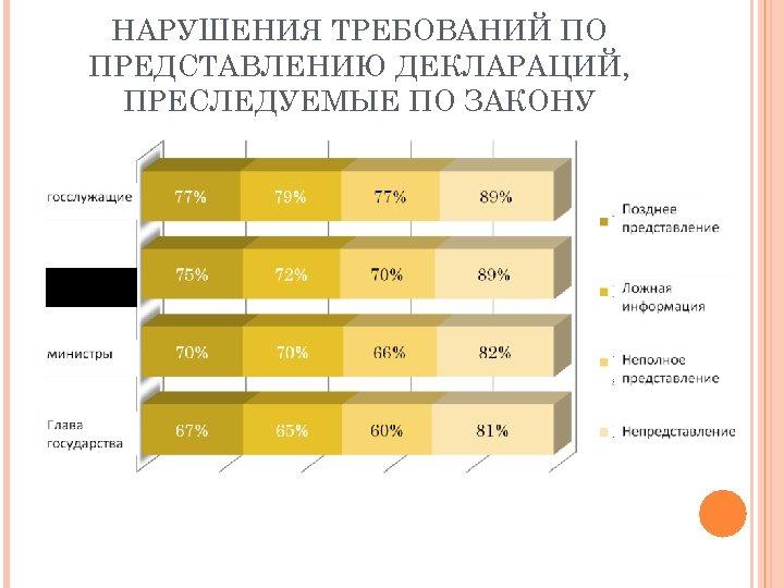 НАРУШЕНИЯ ТРЕБОВАНИЙ ПО ПРЕДСТАВЛЕНИЮ ДЕКЛАРАЦИЙ, ПРЕСЛЕДУЕМЫЕ ПО ЗАКОНУ депутаты парламента